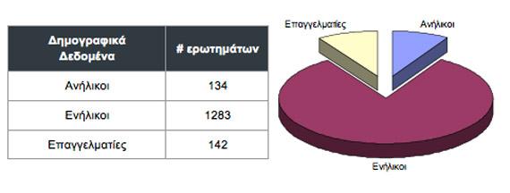 Ελλινικό Κέντρο Ασφαλούς Διαδικτύου, Στατιστικά στοιχεία γραμμής 2011