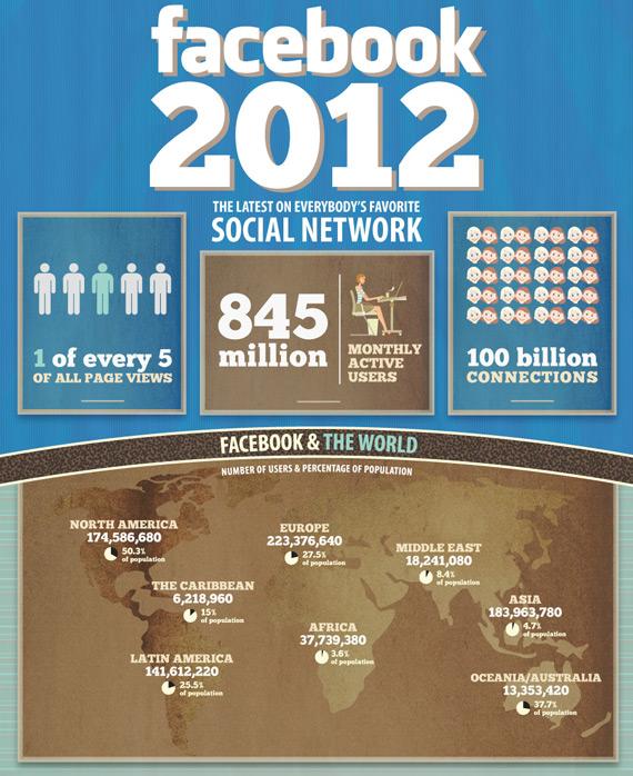 Facebook, Τα πιο ενδιαφέροντα στατιστικά στοιχεία σε ένα infographic