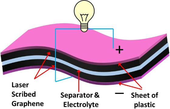 Ηλεκτροχημικοί Super πυκνωτές από γραφένιο έρχονται στο μέλλον