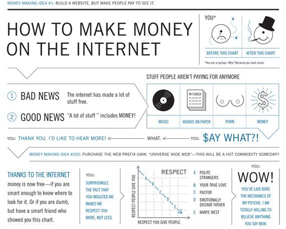 Πώς θα βγάλετε χρήματα στο Internet [infographic]