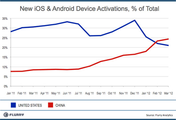 Περισσότερες οι ενεργοποιήσεις Android και iOS στην Κίνα από τις ΗΠΑ