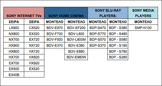 Sony Catch Up TV, Νέα υπηρεσία σε συνεργασία με την τηλεόραση του ΣΚΑI