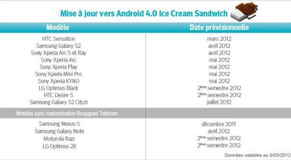 Αναβάθμιση σε Ice Cream Sandwich