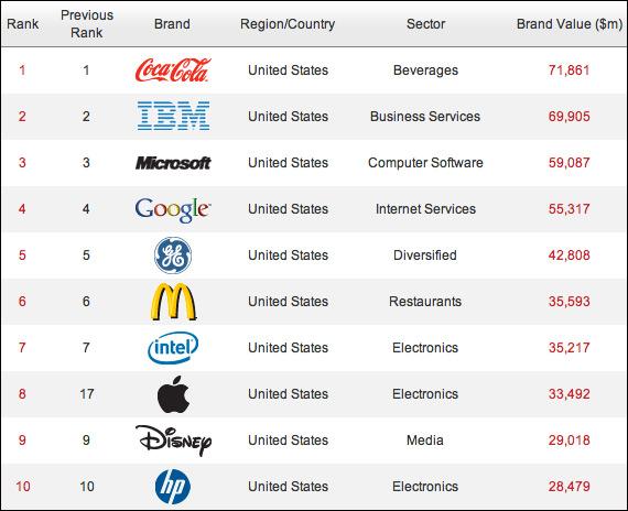 Οι 10 πιο πολύτιμες εταιρείες παγκοσμίως