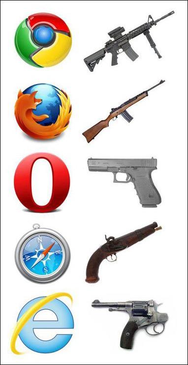 Browser wars, Ποιος είναι ο καλύτερος web browser σήμερα;