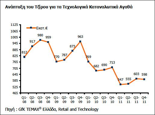 Έρευνα GfK, Αγορά τεχνολογικών καταναλωτικών προϊόντων [4ο τρίμηνο του 2011]