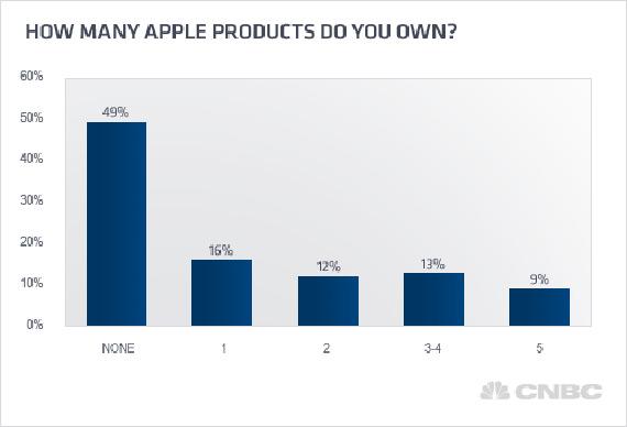 Τα μισά νοικοκυριά στην Αμερική έχουν τουλάχιστον από μια συσκευή Apple