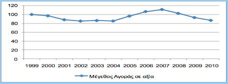Μείωση παρουσιάζει το μέγεθος της εγχώριας αγοράς βιβλίων την τελευταία τριετία