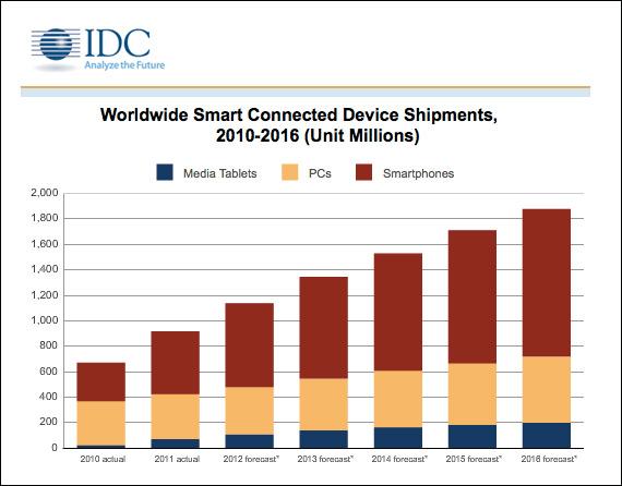 916 εκ. smartphones, tablets και υπολογιστές διατέθηκαν το 2011
