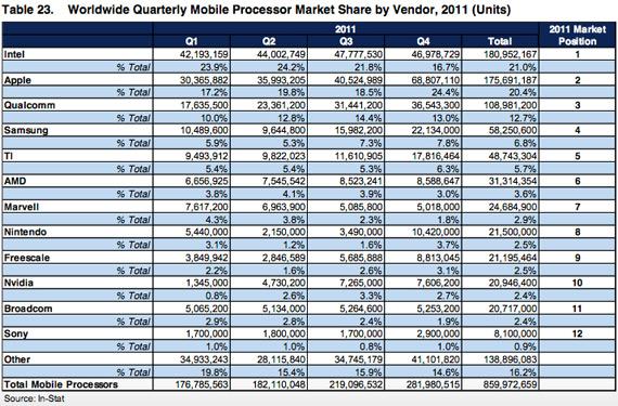Apple, Δεύτερη δύναμη στους επεξεργαστές για mobile συσκευές