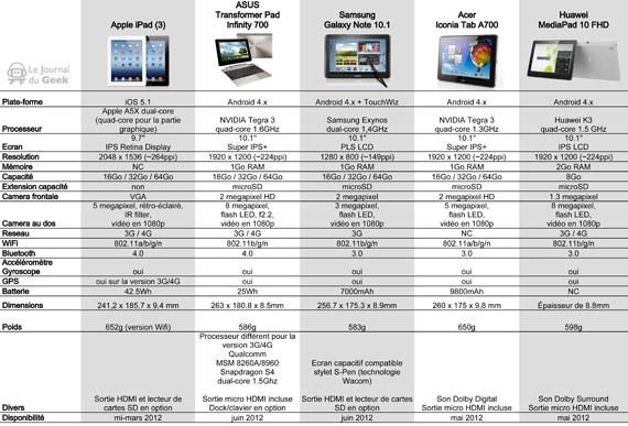 Το νέο iPad εναντίον του ανταγωνισμού, Ο απόλυτος συγκριτικός πίνακας