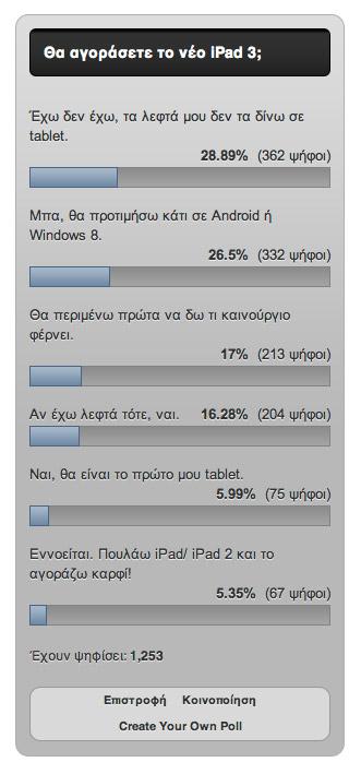 Θα αγοράσετε το iPad 3; Αποτελέσματα ψηφοφορίας Techblog