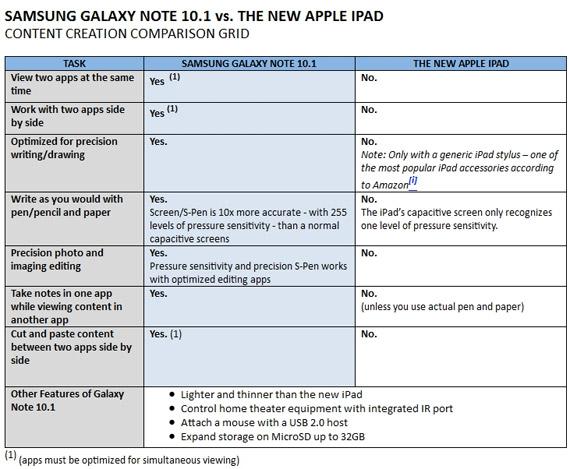 Νέo iPad εναντίον Samsung Galaxy Note 10.1 στην παραγωγή περιεχομένου