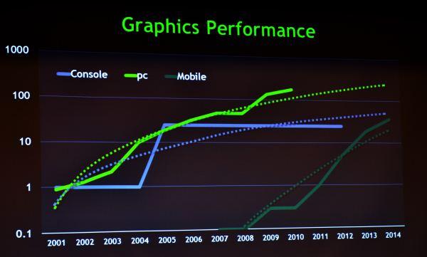 NVIDIA, Το 2014 η επεξεργαστική ισχύ γραφικών smartphones και tablets θα είναι μεγαλύτερη από το Xbox 360