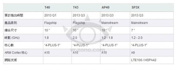 NVIDIA Tegra 4 και Cortex A15 για το 2013