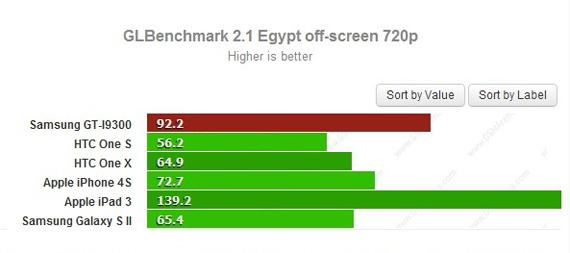 Samsung Galaxy S III benchmark, Υψηλότατη απόδοση; [φήμες]