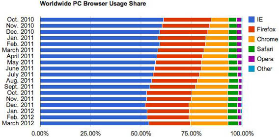 Internet Explorer 9, Κερδίζει το χαμένο έδαφος στον πόλεμο των Browsers