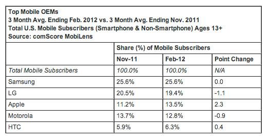 Android, Πάνω από το 50% χρήση στην Αμερική