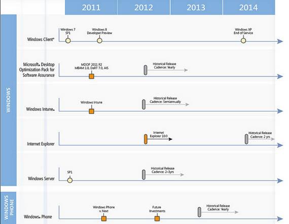 Microsoft Roadmap, Διαρροή για το πότε θα λανσαριστούν Office 15, IE 10...[φήμες]