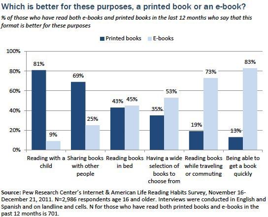 E-Books, Οι ηλεκτρονικοί αναγνώστες είναι βιβλιοφάγοι