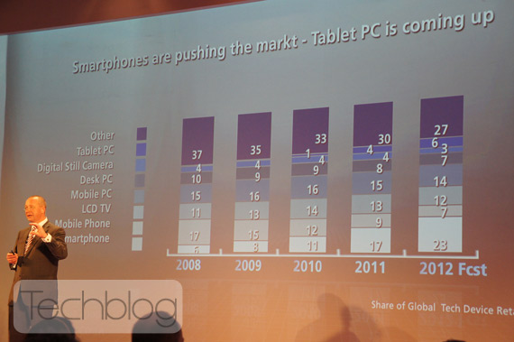 Smartphones και Tablets οδηγούν την αγορά τεχνολογίας