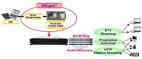 Toshiba NP Engine, Video Streaming χωρίς την ανάγκη CPU