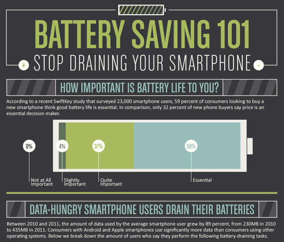 Tips για να κρατήσετε ζωντανή την μπαταρία του κινητού σας λίγο παραπάνω [infographic]
