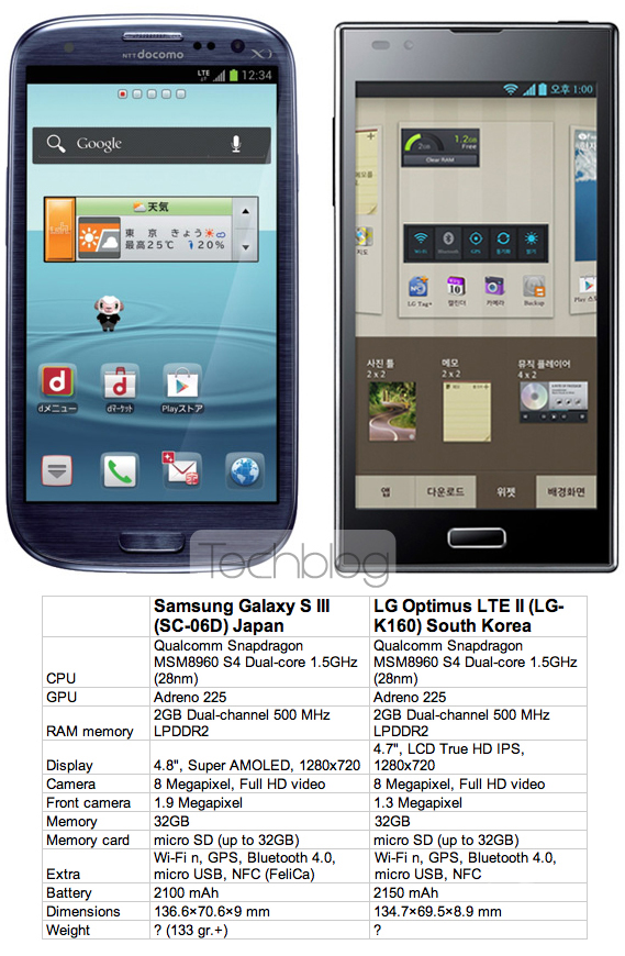 Samsung Galaxy S III Japan vs. LG Optimus LTE II South Korea, Με Qualcomm S4 και 2GB RAM