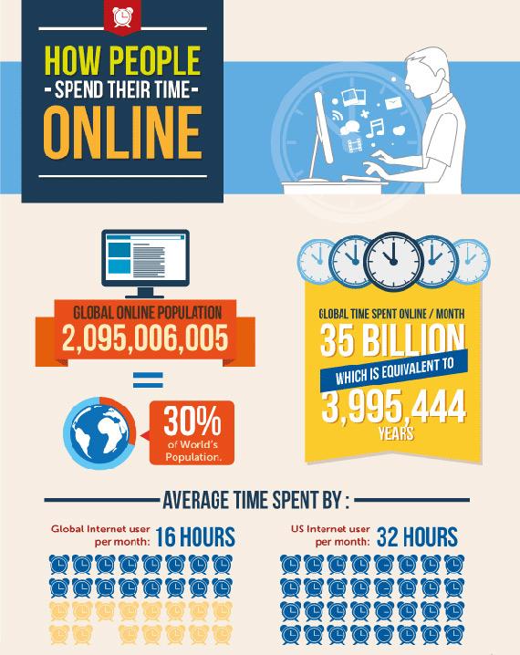 Πως χρησιμοποιούμε το ίντερνετ [infographic]