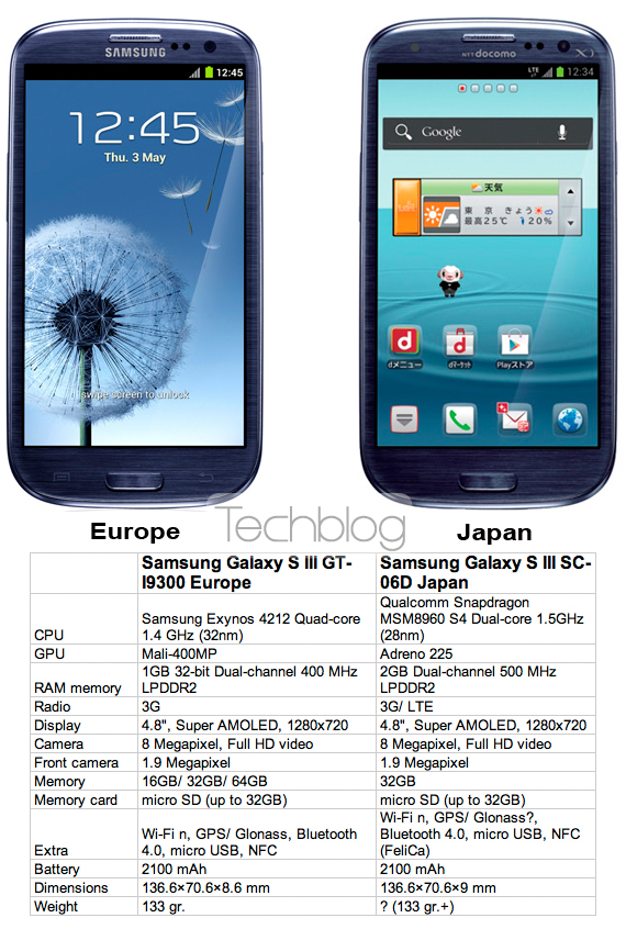 Samsung Galaxy S III Europe vs. Japan
