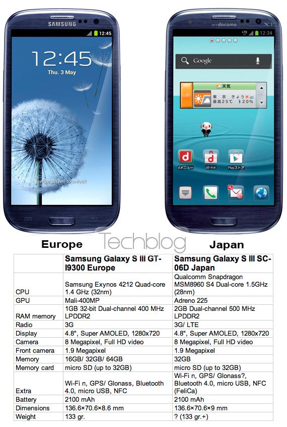 Samsung Galaxy S III Europe vs. Japan