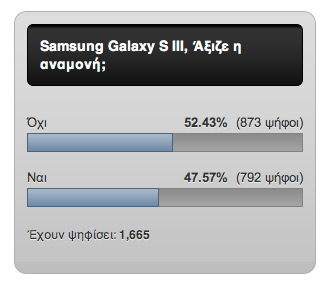 Άξιζε η αναμονή για το Samsung Galaxy S III [αποτελέσματα poll]