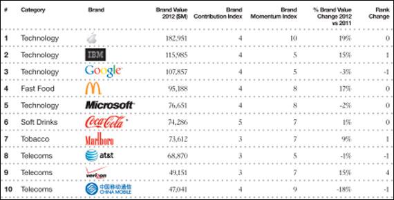 Apple, Παραμένει για δεύτερη χρονιά στην πρώτη θέση της λίστας BrandZ