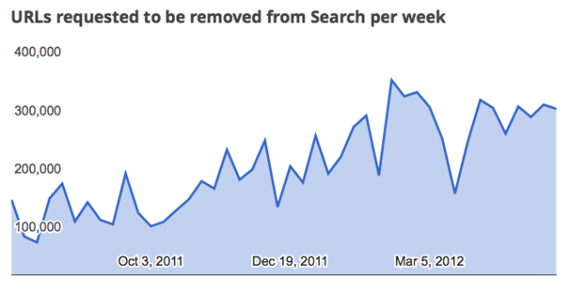 H Google αποκλείει URL από τα αποτελέσματά της, αλλά μας ειδοποιεί πρώτα