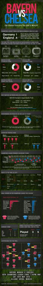 Bayern vs Chelsea, Για να ξεκινήσουν τα στοιχήματα για τον τελικό Champion's League [infographic]