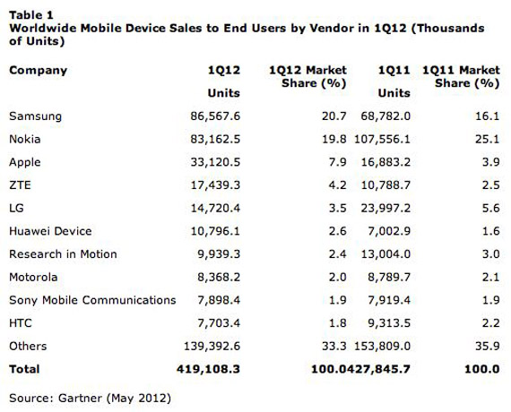 Gartner, Πτώση 2% στις πωλήσεις κινητών