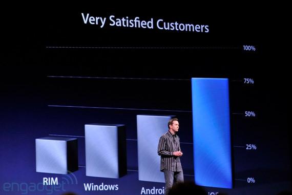 Κυριαρχία Apple σε νούμερα και οι μπηχτές προς το Android