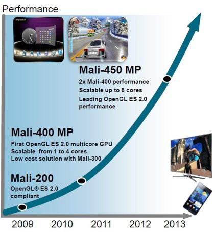 ARM Mali-450 GPU, Διπλάσια ισχύ από αυτή του S II σε πιο οικονομικά smartphones