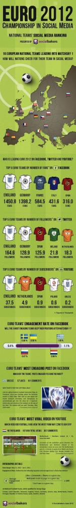 To Euro 2012 στα social media [infographic]