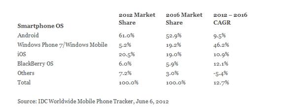 IDC, Τα Windows Phone θα γίνουν μαζικό φαινόμενο το 2016