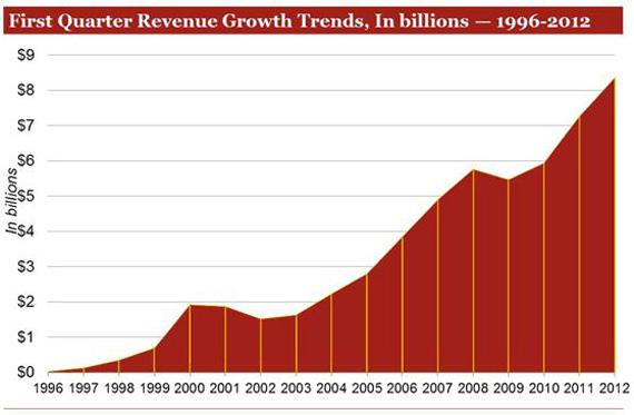 Web ads, Σπάνε ρεκόρ με 8.4 δισ. δολάρια το πρώτο τρίμηνο του 2012