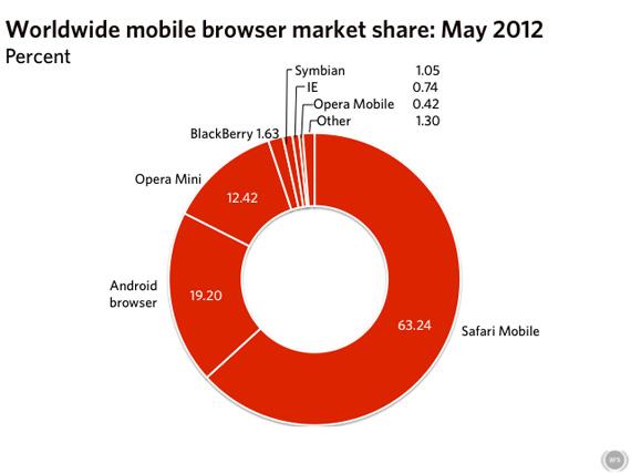 Browser Wars, Οι χρήστες του Firefox δεν κάνουν update ασφαλείας...