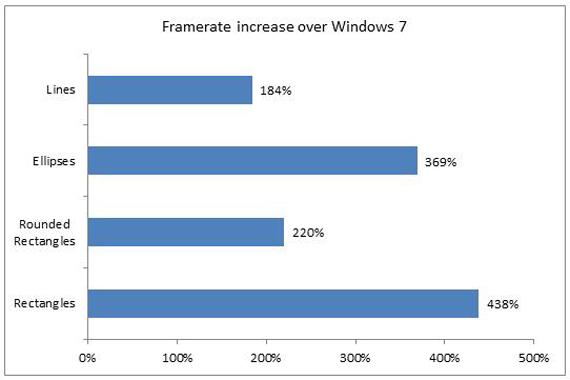 Windows 8, Η Microsoft εκθειάζει τις επιδόσεις στα γραφικά του νέου λειτουργικού