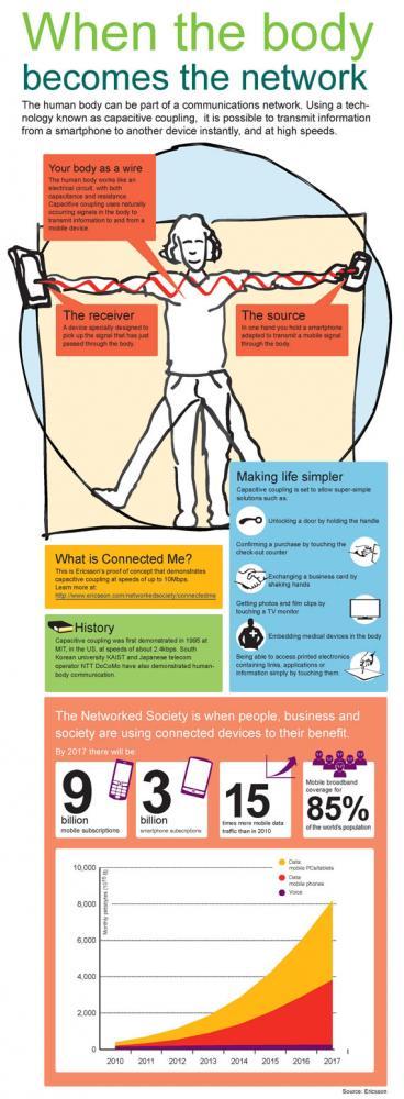 Ericsson Connected Me, Τώρα το σώμα σου μπορεί να γίνει... καλώδιο! [infographic]