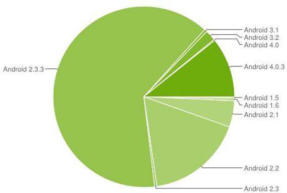 Android 4.0, Έχει πλέον κατακτήσει το 10% των συσκευών