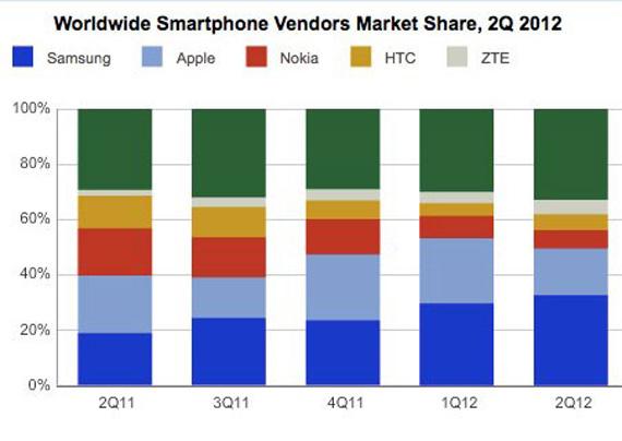 IDC, Τα μισά smartphones του κόσμου έρχονται από την Apple και τη Samsung