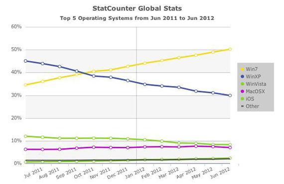 Windows 7, Είναι εγκατεστημένο στην πλειοψηφία των PC παγκοσμίως