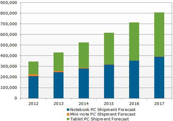 Tablets vs Notebooks, Οι ταμπλέτες θα ξεπεράσουν τους φορητούς το 2016