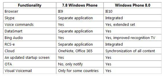 Windows Phone 7.8, Αντίο Internet Explorer 10 και Skype [φήμες]