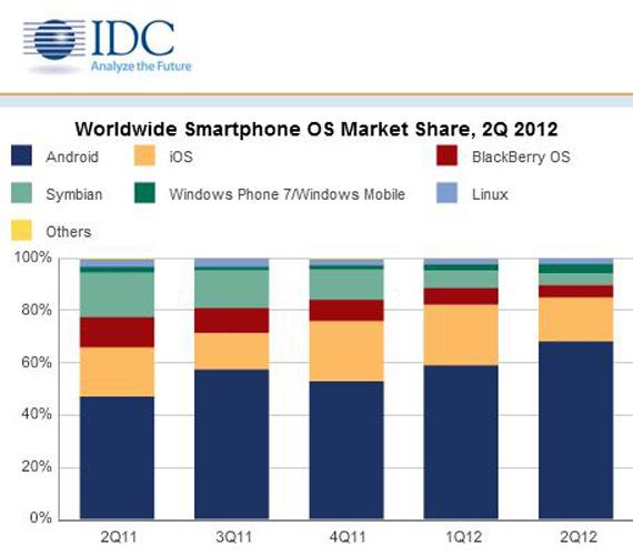 Τα στοιχεία της IDC για τα μερίδια αγοράς των mobile λειτουργικών στο δεύτερο τρίμηνο του 2012